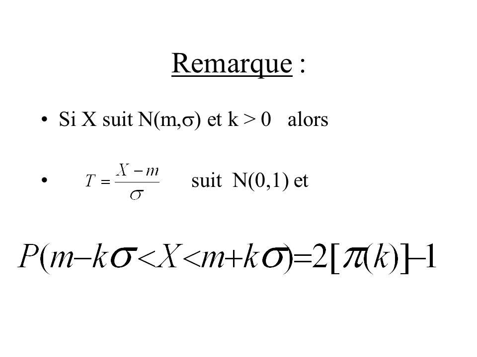Remarque : Si X suit N(m, ) et k > 0 alors suit N(0,1) et
