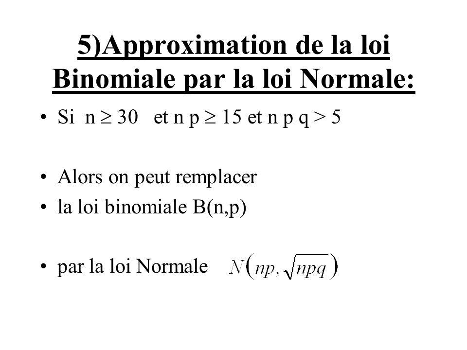 5)Approximation de la loi Binomiale par la loi Normale: Si n 30 et n p 15 et n p q > 5 Alors on peut remplacer la loi binomiale B(n,p) par la loi Norm