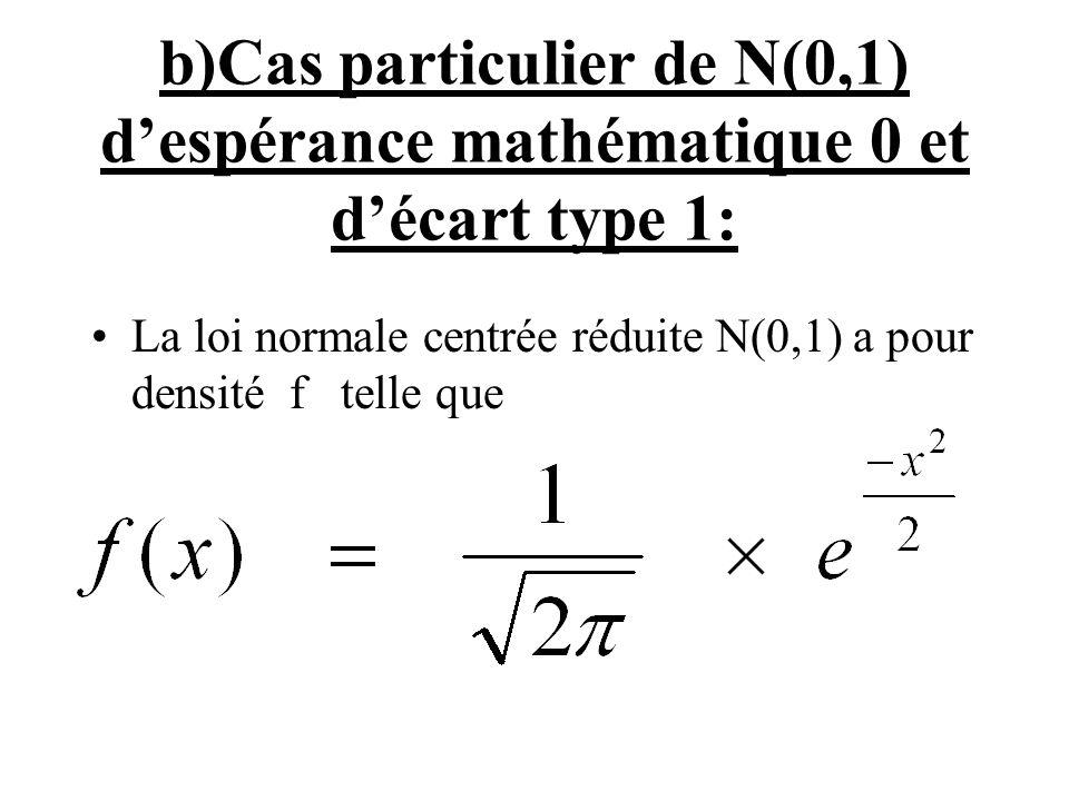 b)Cas particulier de N(0,1) despérance mathématique 0 et décart type 1: La loi normale centrée réduite N(0,1) a pour densité f telle que