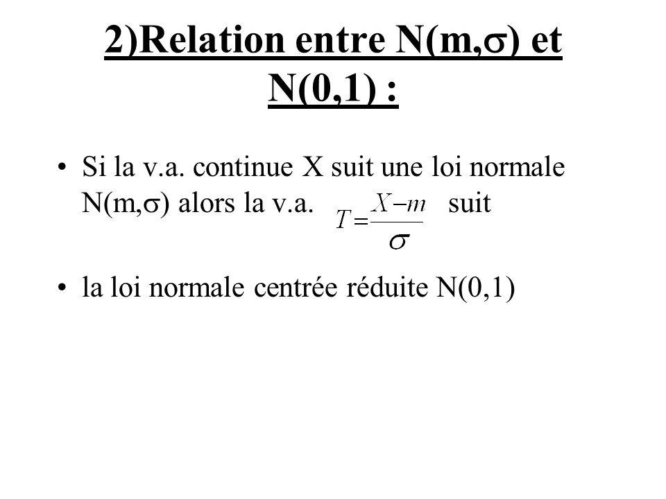 2)Relation entre N(m, ) et N(0,1) : Si la v.a. continue X suit une loi normale N(m, ) alors la v.a. suit la loi normale centrée réduite N(0,1)
