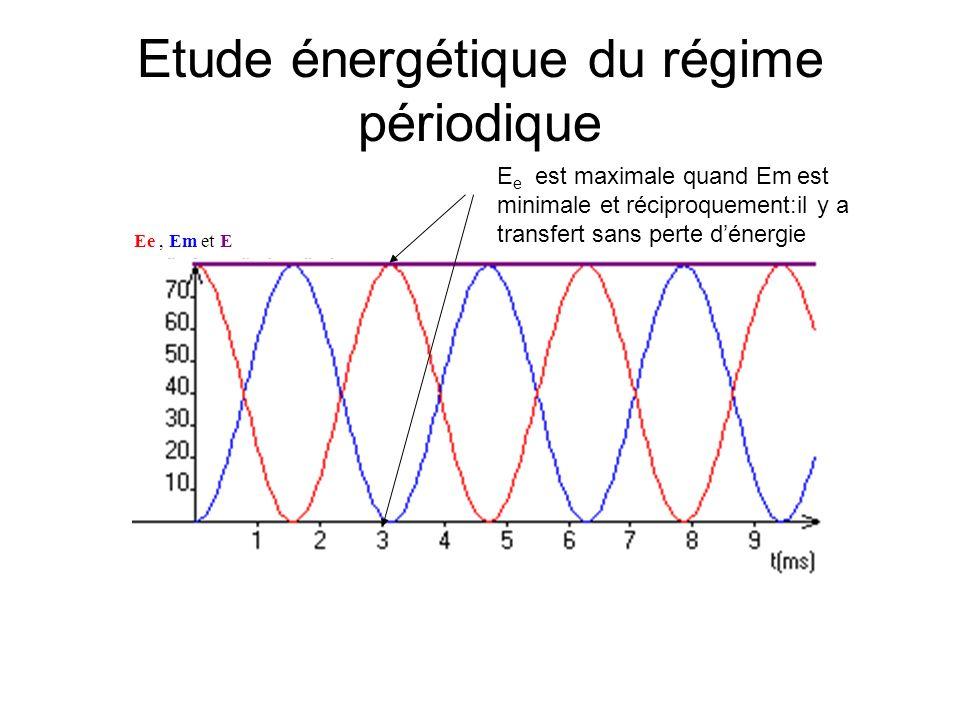 Etude énergétique du régime périodique E e est maximale quand Em est minimale et réciproquement:il y a transfert sans perte dénergie Ee, Em et E