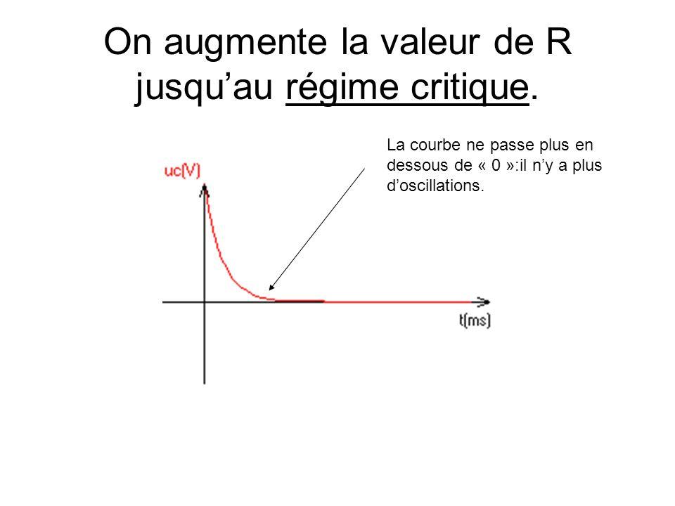 On augmente la valeur de R jusquau régime critique. La courbe ne passe plus en dessous de « 0 »:il ny a plus doscillations.