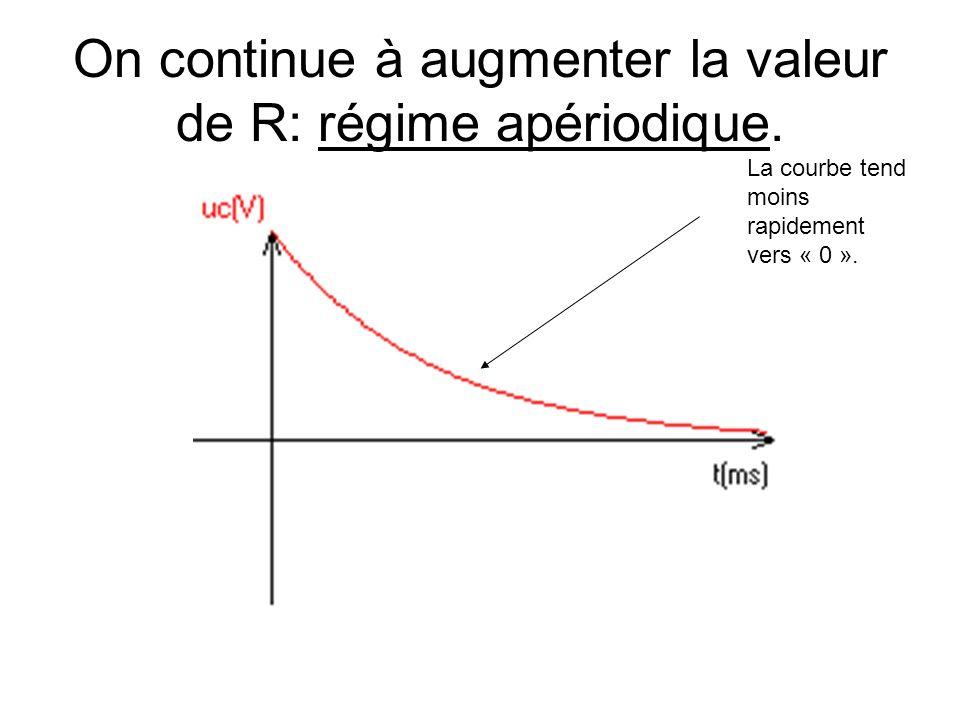 On continue à augmenter la valeur de R: régime apériodique. La courbe tend moins rapidement vers « 0 ».