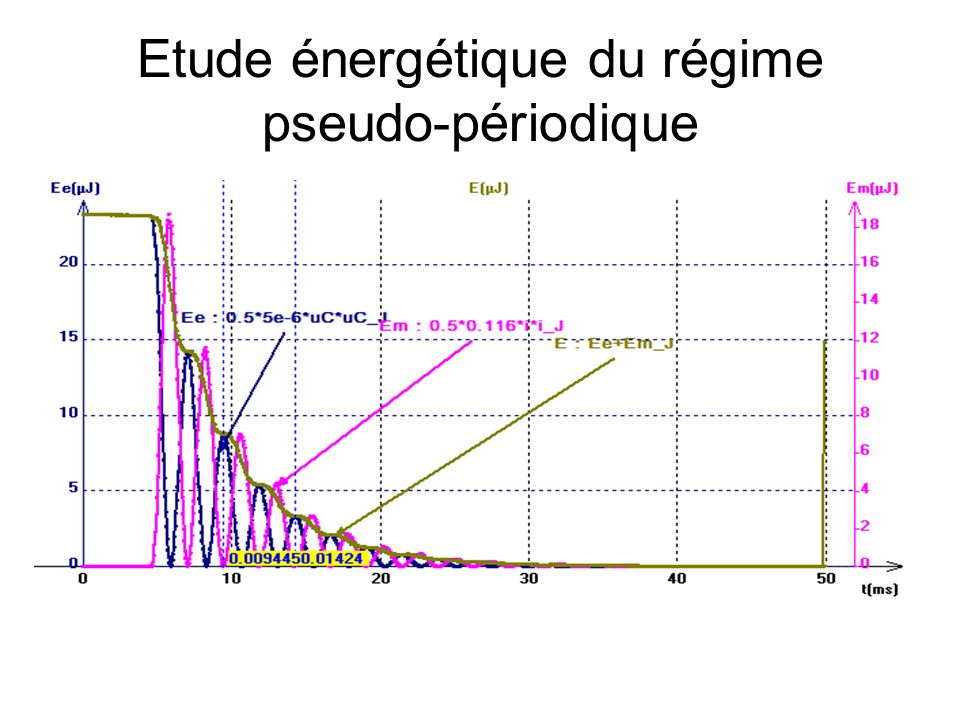 Intensité du courant dans le circuit sans amortissement uc(t) i(t) Les courbes sont séparées de T 0 /4 : elles sont en quadrature de phase +E -E Im -Im T 0 /4 T0T0