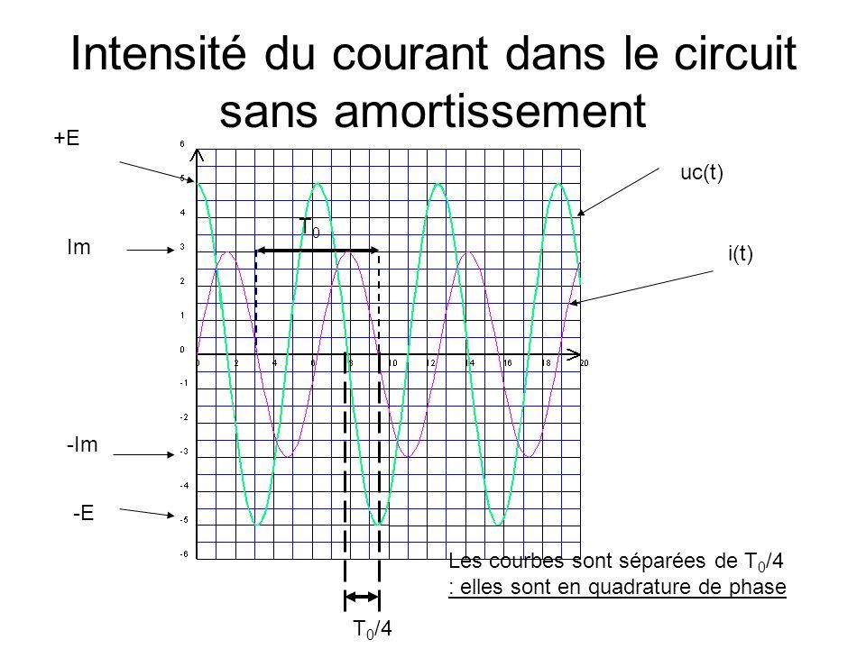Intensité du courant dans le circuit sans amortissement uc(t) i(t) Les courbes sont séparées de T 0 /4 : elles sont en quadrature de phase +E -E Im -I