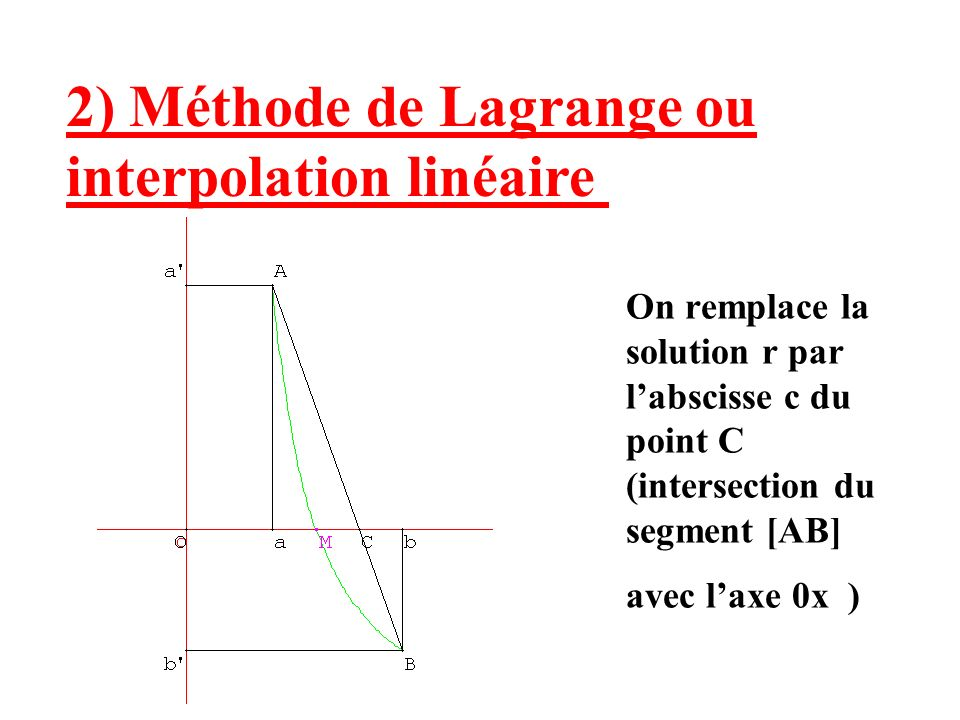 2) Méthode de Lagrange ou interpolation linéaire On remplace la solution r par labscisse c du point C (intersection du segment [AB] avec laxe 0x )