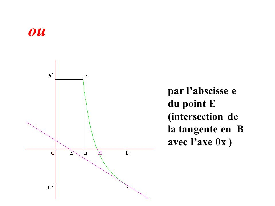 ou par labscisse e du point E (intersection de la tangente en B avec laxe 0x )
