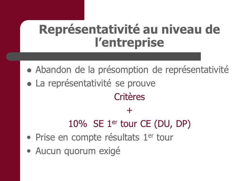 Représentativité au niveau de lentreprise Abandon de la présomption de représentativité La représentativité se prouve Critères + 10% SE 1 er tour CE (