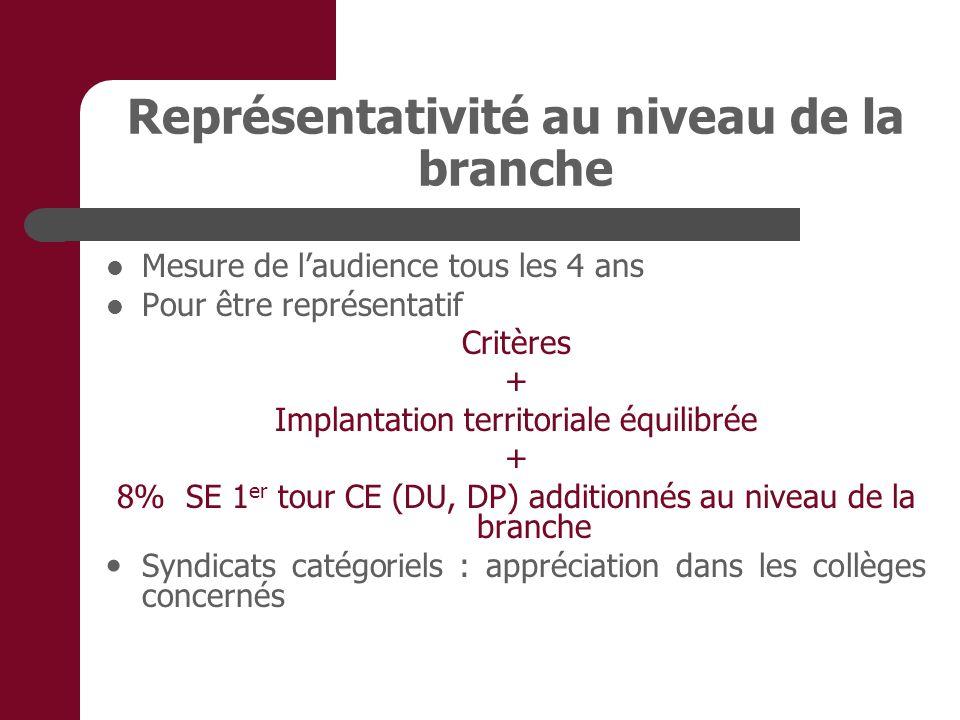 Représentativité au niveau de la branche Mesure de laudience tous les 4 ans Pour être représentatif Critères + Implantation territoriale équilibrée +