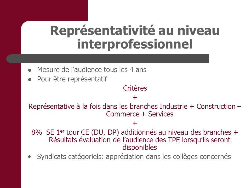 Représentativité au niveau interprofessionnel Mesure de laudience tous les 4 ans Pour être représentatif Critères + Représentative à la fois dans les