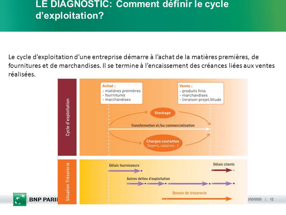 | 00/00/0000 | Département / nom 12 LE DIAGNOSTIC: Comment définir le cycle dexploitation? Le cycle dexploitation dune entreprise démarre à lachat de