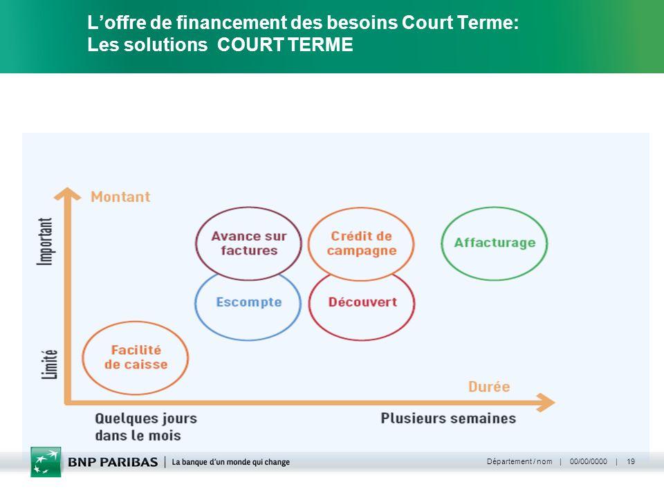 | 00/00/0000 | Département / nom 19 Loffre de financement des besoins Court Terme: Les solutions COURT TERME