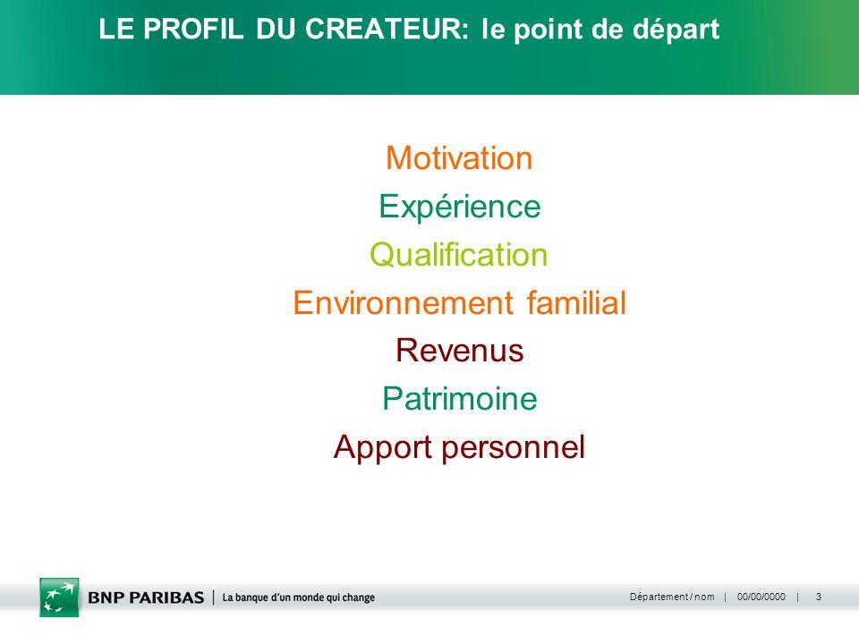 | 00/00/0000 | Département / nom 3 LE PROFIL DU CREATEUR: le point de départ Motivation Expérience Qualification Environnement familial Revenus Patrim