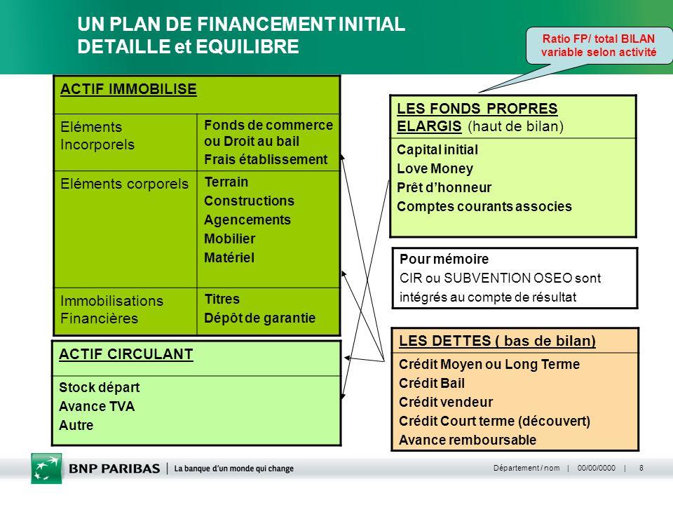   00/00/0000   Département / nom 19 Loffre de financement des besoins Court Terme: Les solutions COURT TERME