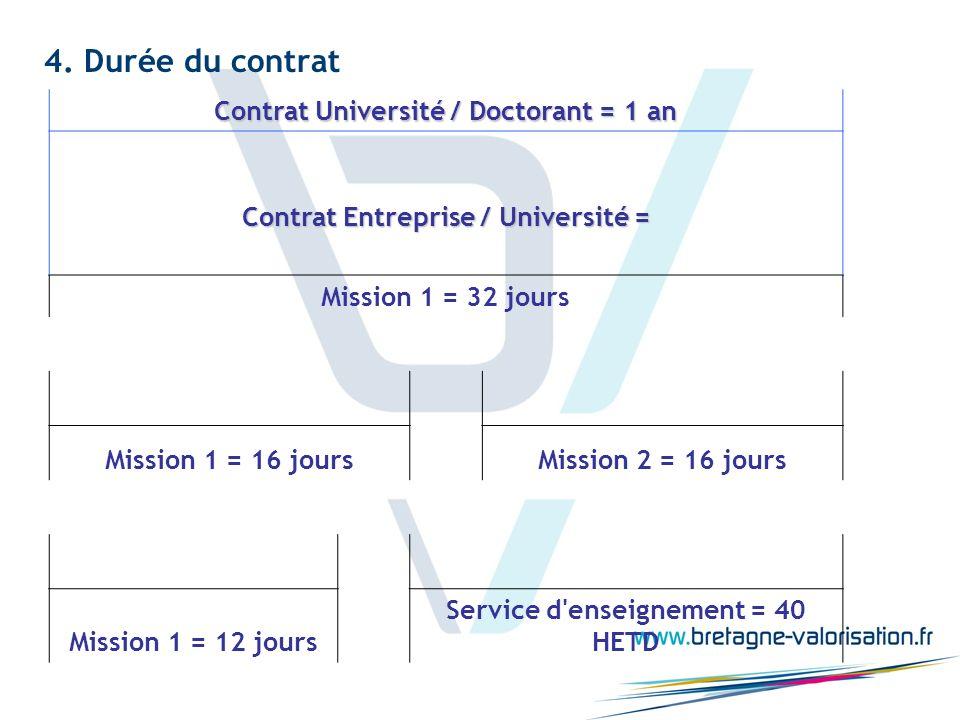 4. Durée du contrat Contrat Université / Doctorant = 1 an Contrat Entreprise / Université = Mission 1 = 32 jours Mission 1 = 16 joursMission 2 = 16 jo