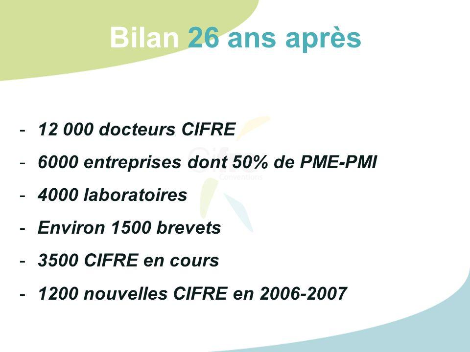 Bilan 26 ans après -12 000 docteurs CIFRE -6000 entreprises dont 50% de PME-PMI -4000 laboratoires -Environ 1500 brevets -3500 CIFRE en cours -1200 nouvelles CIFRE en 2006-2007
