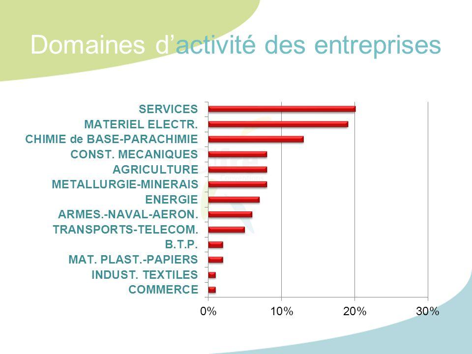 Domaines dactivité des entreprises