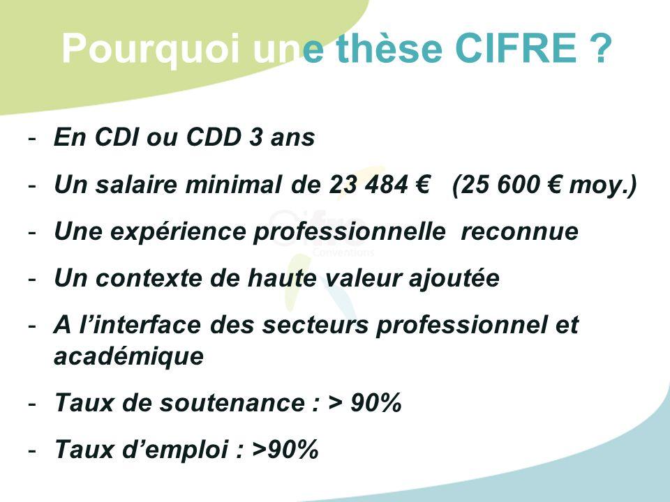 Pourquoi une thèse CIFRE ? -En CDI ou CDD 3 ans -Un salaire minimal de 23 484 (25 600 moy.) -Une expérience professionnelle reconnue -Un contexte de h