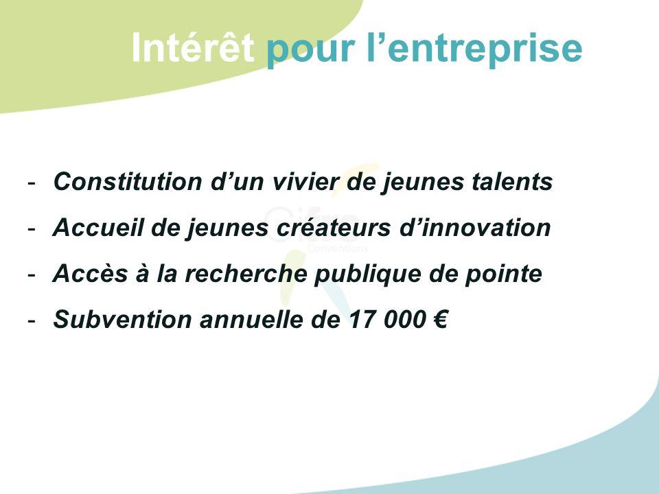 Intérêt pour lentreprise -Constitution dun vivier de jeunes talents -Accueil de jeunes créateurs dinnovation -Accès à la recherche publique de pointe