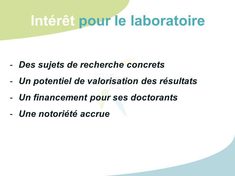 Intérêt pour le laboratoire -Des sujets de recherche concrets -Un potentiel de valorisation des résultats -Un financement pour ses doctorants -Une not