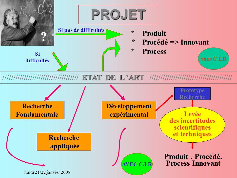 lundi 21/22 janvier 2008 ETAT DE L ART //////////////////////////////////// ETAT DE L ART /////////////////////////////////////// *Produit *Procédé => Innovant *Process Recherche Fondamentale Recherche appliquée Développement expérimental Prototype Recherche Levée des incertitudes scientifiques et techniques Produit.