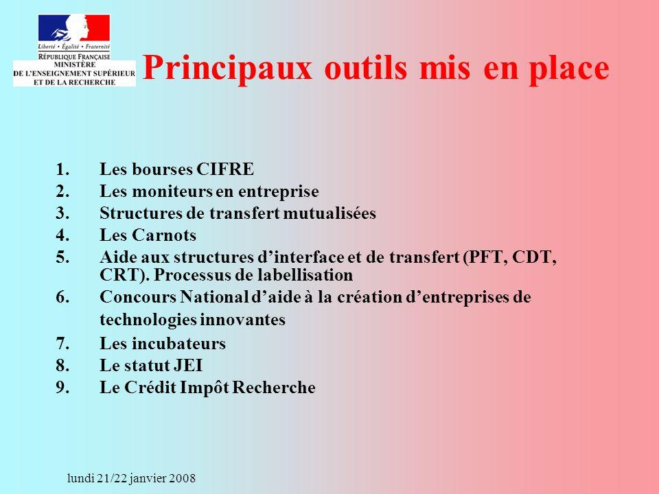 lundi 21/22 janvier 2008 Principaux outils mis en place 1.Les bourses CIFRE 2.Les moniteurs en entreprise 3.Structures de transfert mutualisées 4.Les Carnots 5.Aide aux structures dinterface et de transfert (PFT, CDT, CRT).