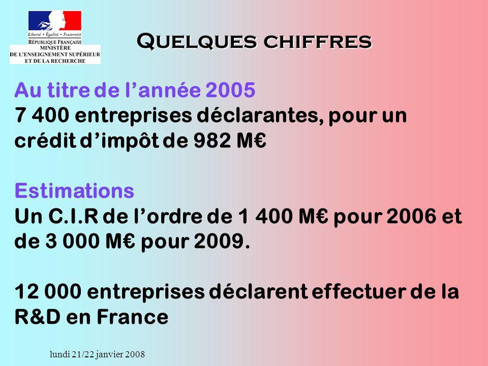 lundi 21/22 janvier 2008 Au titre de lannée 2005 7 400 entreprises déclarantes, pour un crédit dimpôt de 982 M Estimations Un C.I.R de lordre de 1 400 M pour 2006 et de 3 000 M pour 2009.