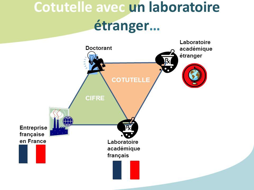 Cotutelle avec un laboratoire étranger… Doctorant Entreprise française en France Laboratoire académique français CIFRE Laboratoire académique étranger