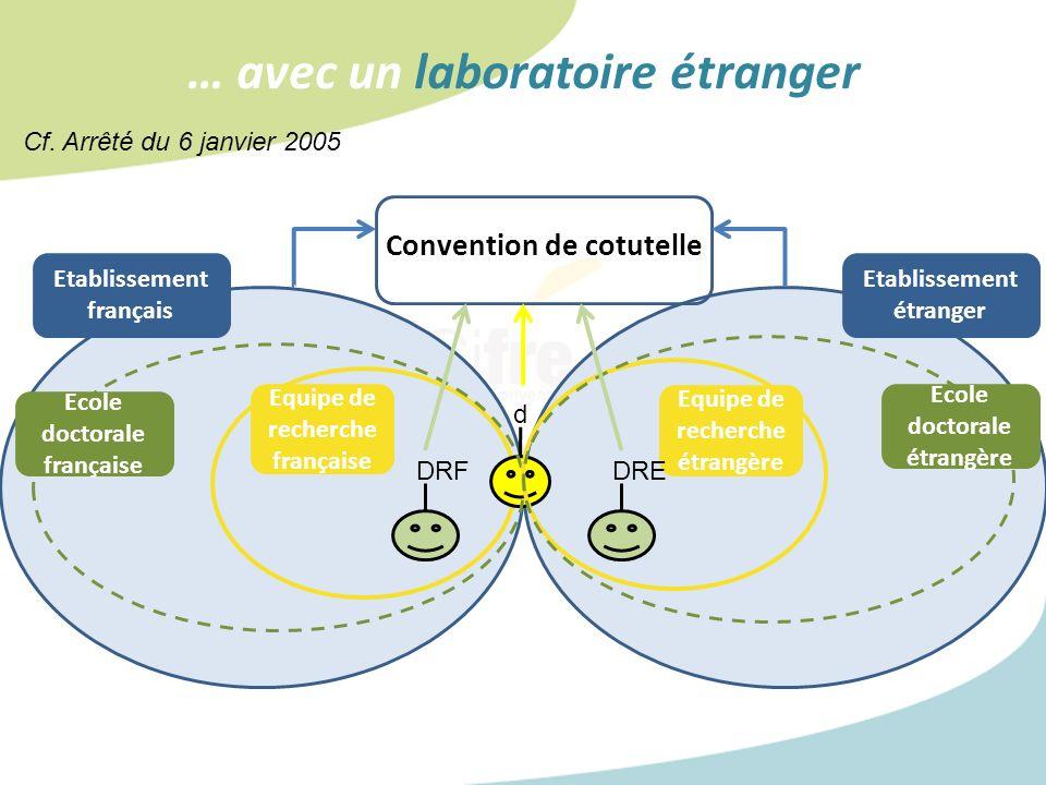 … avec un laboratoire étranger Equipe de recherche française d Ecole doctorale française Equipe de recherche étrangère Ecole doctorale étrangère Etabl