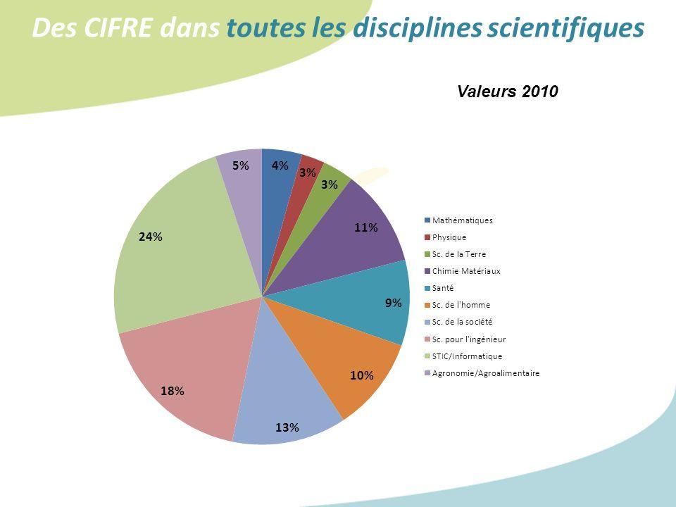Des CIFRE dans toutes les disciplines scientifiques Valeurs 2010