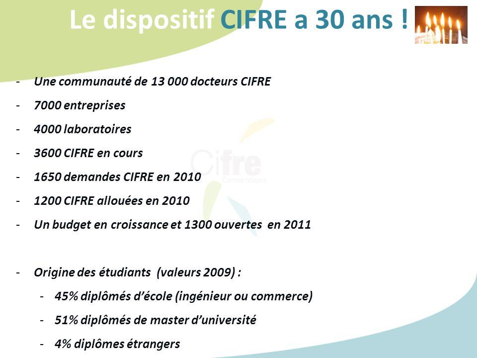 Le dispositif CIFRE a 30 ans ! -Une communauté de 13 000 docteurs CIFRE -7000 entreprises -4000 laboratoires -3600 CIFRE en cours -1650 demandes CIFRE