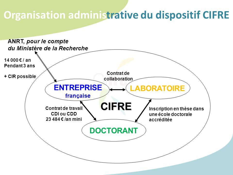Organisation administrative du dispositif CIFRE ENTREPRISE française LABORATOIRE DOCTORANT Contrat de travail CDI ou CDD 23 484 /an mini Inscription e