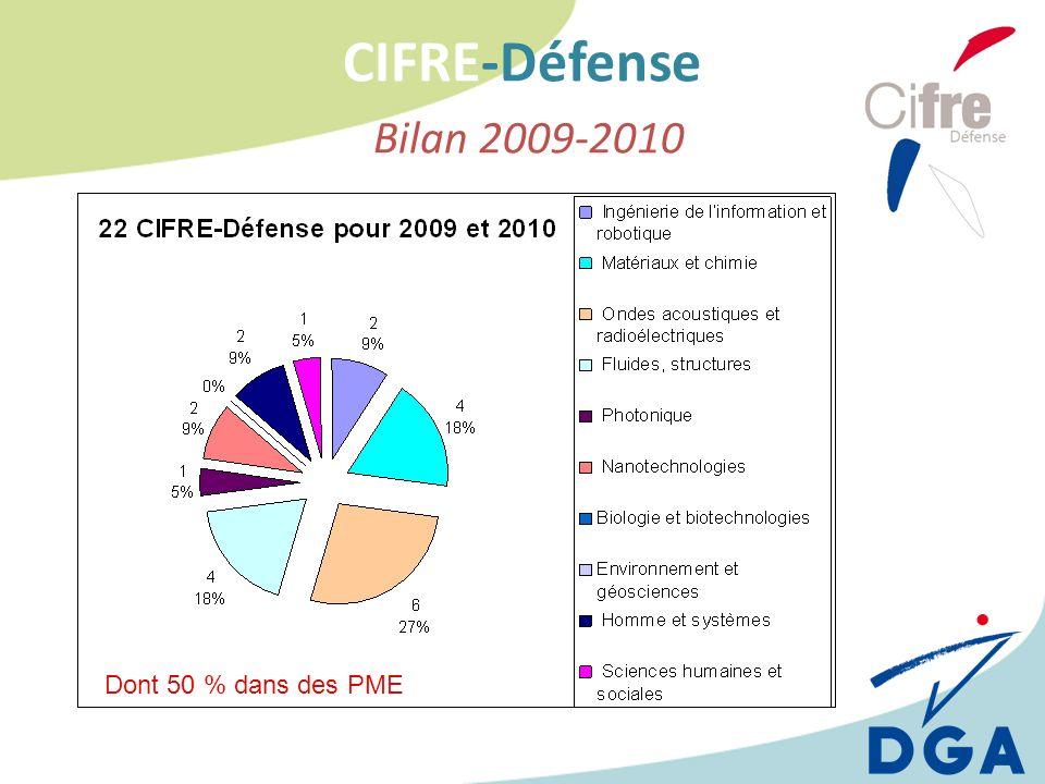 CIFRE-Défense Bilan 2009-2010 Dont 50 % dans des PME