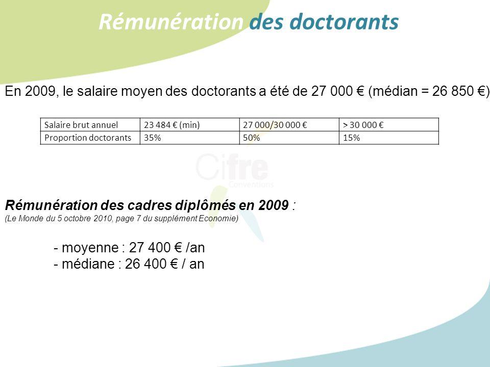 Rémunération des doctorants En 2009, le salaire moyen des doctorants a été de 27 000 (médian = 26 850 ) Rémunération des cadres diplômés en 2009 : (Le