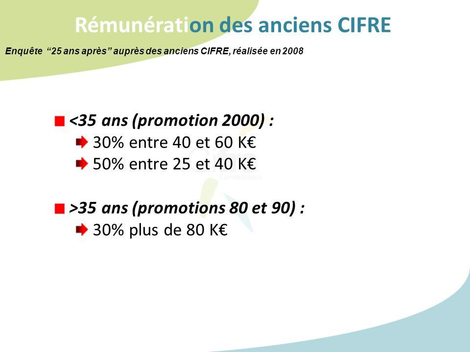 Rémunération des anciens CIFRE <35 ans (promotion 2000) : 30% entre 40 et 60 K 50% entre 25 et 40 K >35 ans (promotions 80 et 90) : 30% plus de 80 K E