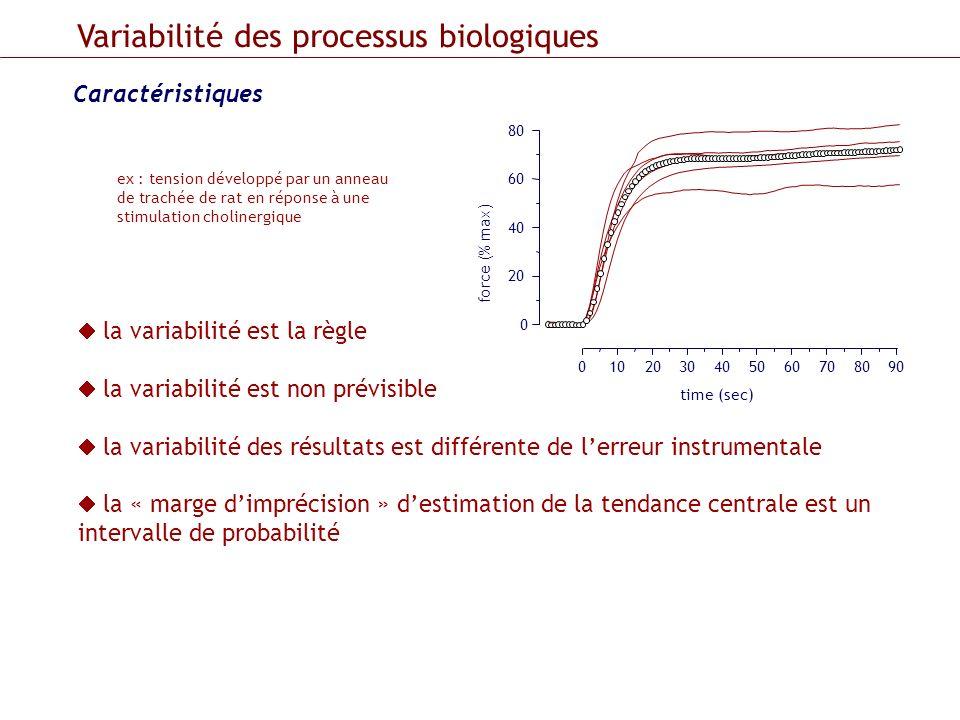 Caractéristiques Variabilité des processus biologiques la variabilité est la règle la variabilité est non prévisible la variabilité des résultats est