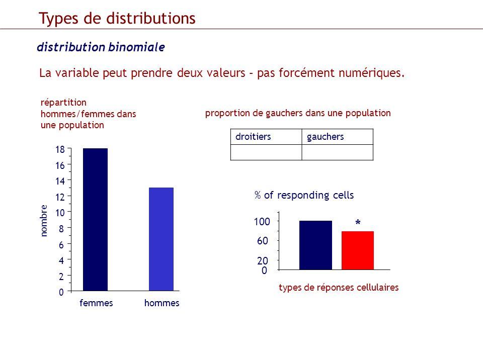 distribution binomiale Types de distributions La variable peut prendre deux valeurs – pas forcément numériques. femmeshommes 0 2 4 6 8 10 12 14 16 18