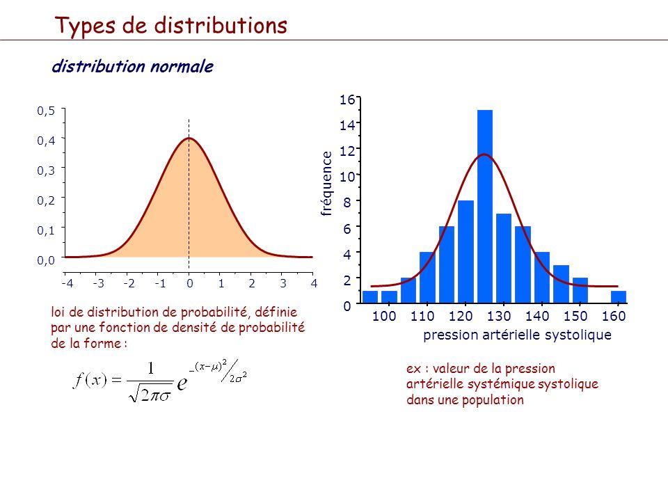 distribution normale Types de distributions -4-3-201234 0,0 0,1 0,2 0,3 0,4 0,5 loi de distribution de probabilité, définie par une fonction de densit