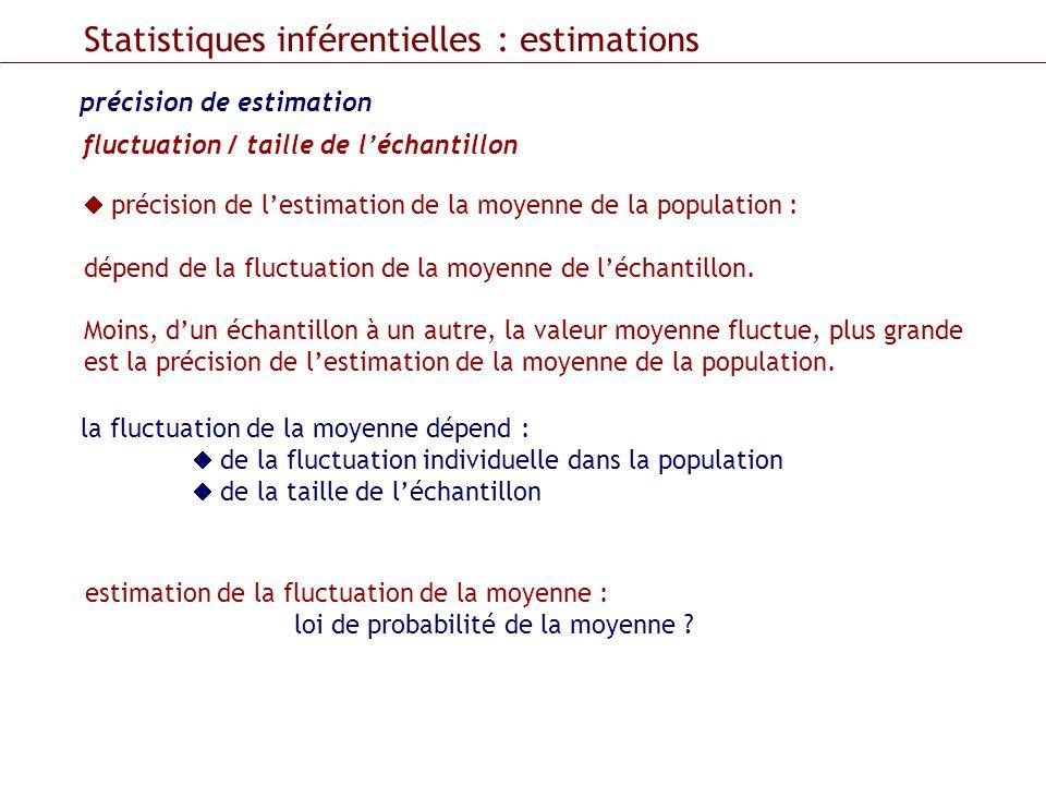précision de estimation fluctuation / taille de léchantillon précision de lestimation de la moyenne de la population : dépend de la fluctuation de la