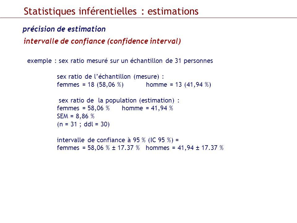intervalle de confiance (confidence interval) Statistiques inférentielles : estimations précision de estimation exemple : sex ratio mesuré sur un écha