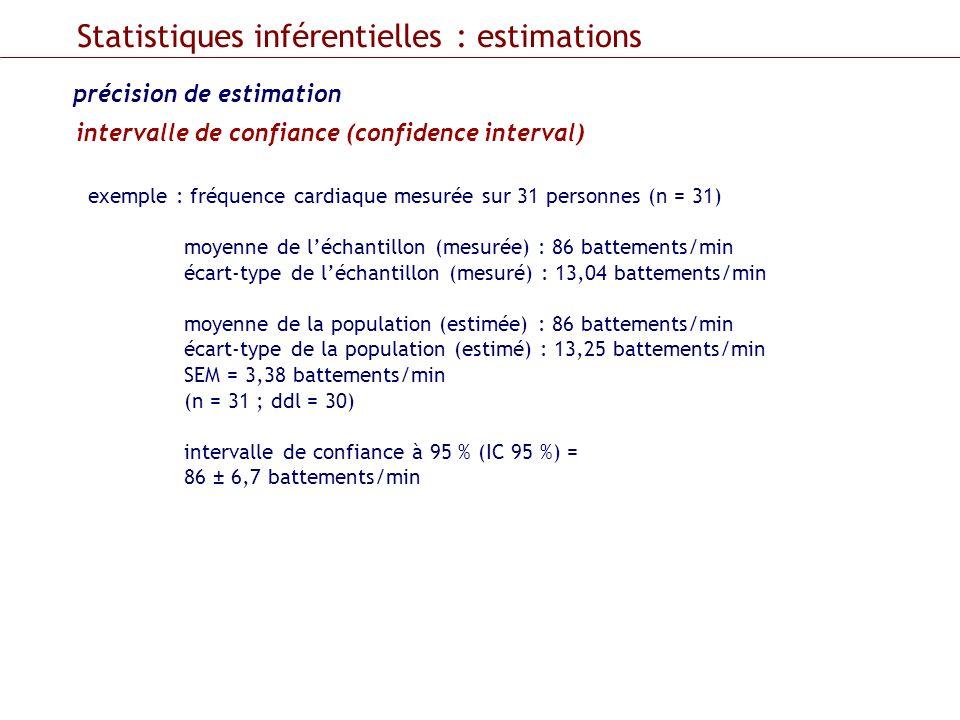 intervalle de confiance (confidence interval) Statistiques inférentielles : estimations précision de estimation exemple : fréquence cardiaque mesurée