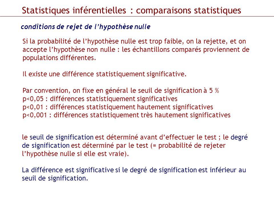 Statistiques inférentielles : comparaisons statistiques conditions de rejet de lhypothèse nulle Si la probabilité de lhypothèse nulle est trop faible,