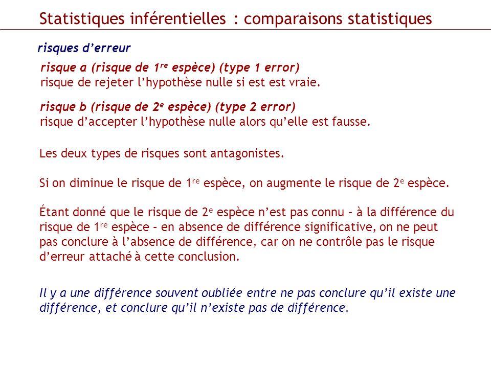 Statistiques inférentielles : comparaisons statistiques risques derreur risque a (risque de 1 re espèce) (type 1 error) risque de rejeter lhypothèse n