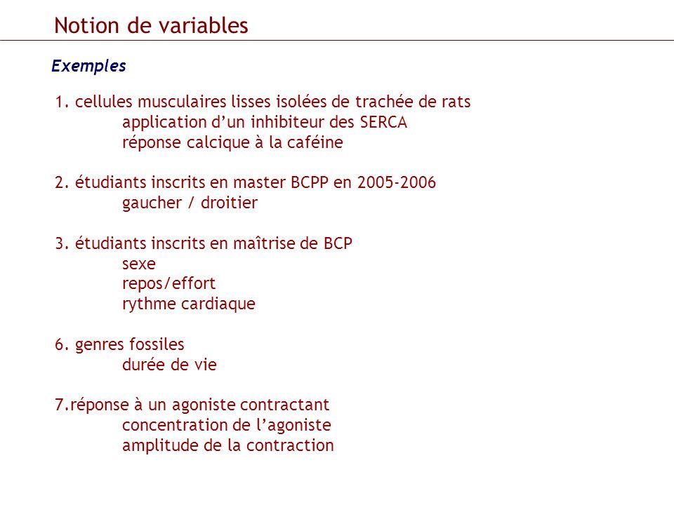 Notion de variables Exemples 1. cellules musculaires lisses isolées de trachée de rats application dun inhibiteur des SERCA réponse calcique à la café