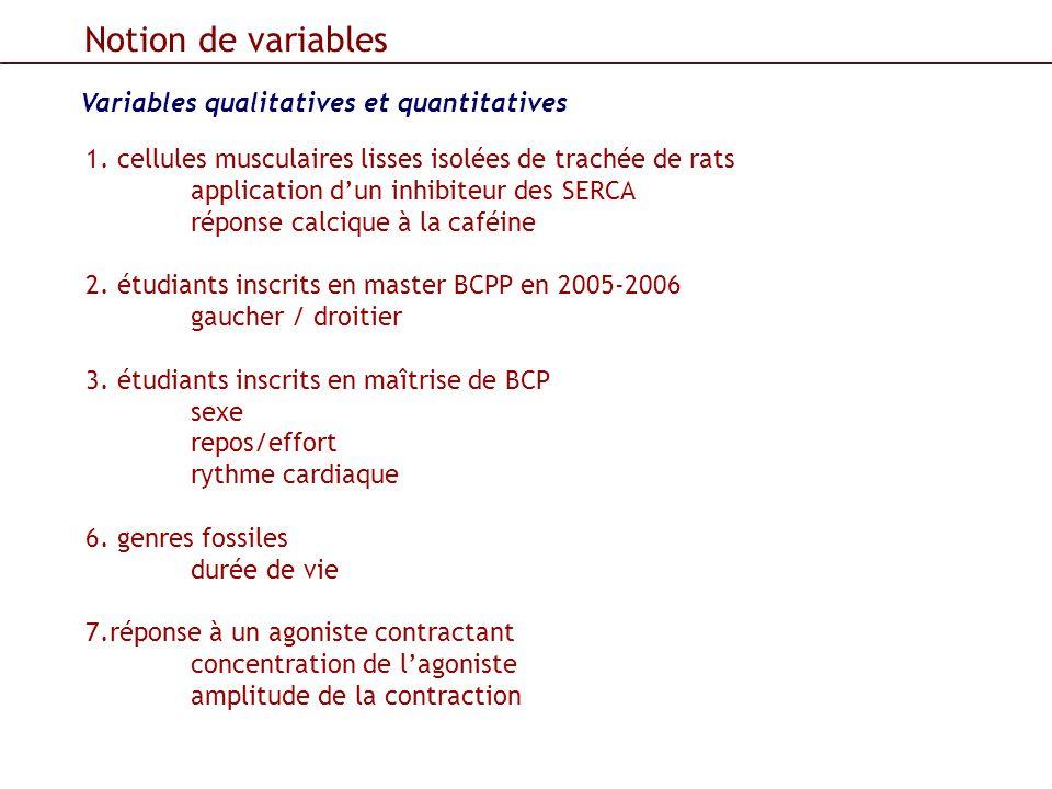 Variables qualitatives et quantitatives Notion de variables 1. cellules musculaires lisses isolées de trachée de rats application dun inhibiteur des S