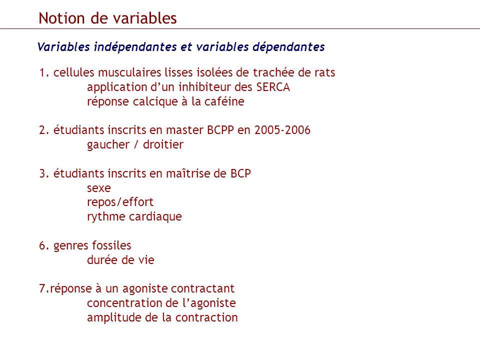 Variables indépendantes et variables dépendantes Notion de variables 1. cellules musculaires lisses isolées de trachée de rats application dun inhibit