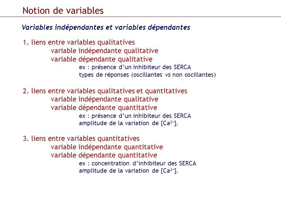 Variables indépendantes et variables dépendantes Notion de variables 1. liens entre variables qualitatives variable indépendante qualitative variable