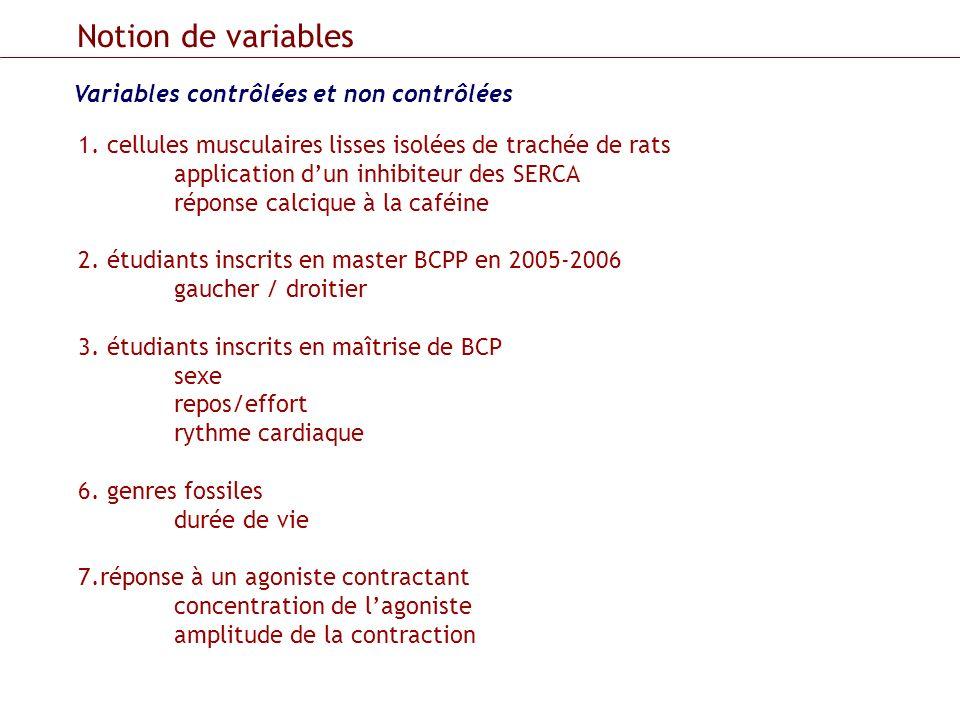 Variables contrôlées et non contrôlées Notion de variables 1. cellules musculaires lisses isolées de trachée de rats application dun inhibiteur des SE