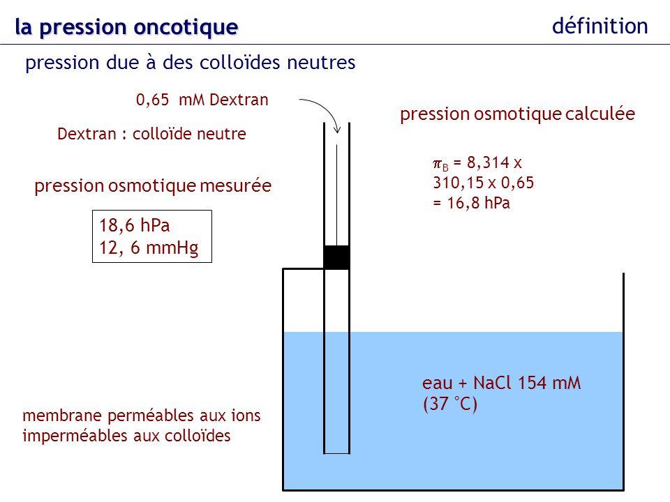 eau + NaCl 154 mM (37 °C) 0,65 mM Dextran la pression oncotique définition pression due à des colloïdes neutres Dextran : colloïde neutre pression osm