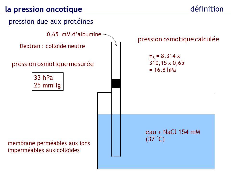 eau + NaCl 154 mM (37 °C) 0,65 mM dalbumine la pression oncotique définition pression due aux protéines Dextran : colloïde neutre pression osmotique c